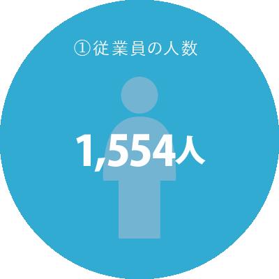 新潟県 上越市 大島グループ 従業員の人数